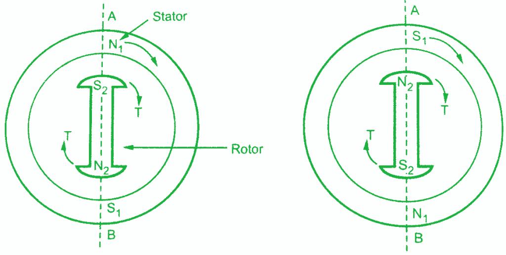 Senkron Motor İç Yapası