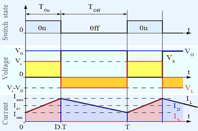 Boost Converter Grafiği