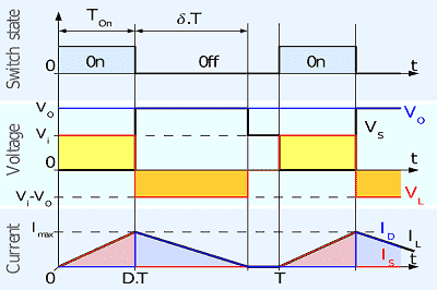 Boost Converter Kesikli Mod Grafiği