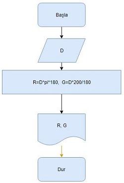 Klavyeden 'Derece' cinsinden girilen açıyı; 'Radyan' ve 'Grad' cinsine çeviren algoritma