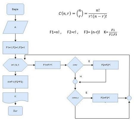 Klavyeden eleman sayısı girilen bir kümenin belirtilen kombinasyonlarının sayısını hesaplayan algoritma