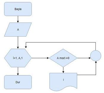 Klavyeden girilen bir A tamsayısının tam bölenlerini veren algoritma