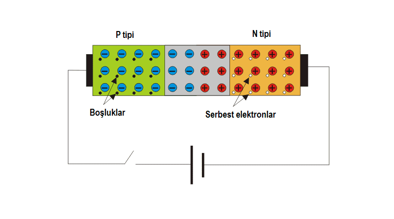 Diyot iç yapısı