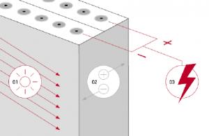 Fotovoltaik Etki