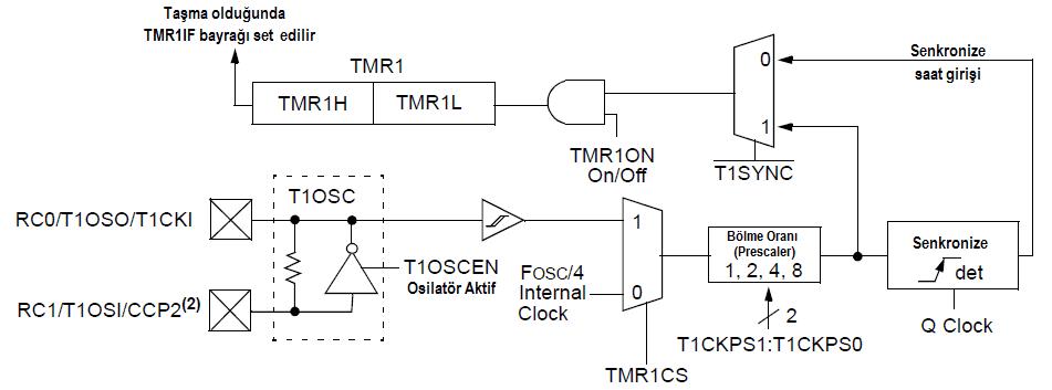 Timer1 Blok Diyagram