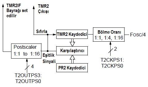 Timer2 Blok Diyagramı